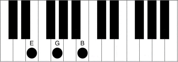 Em Piano Chord How To Play The E Minor Chord Piano Chord Charts