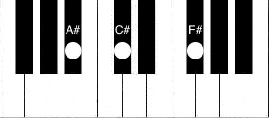 F Chord Piano How To Play The F Sharp Major Chord Piano Chord