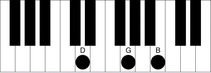 Free online piano chord chart
