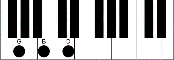 G Chord Piano – How to play the G major chord – Piano Chord