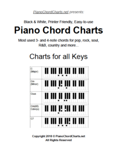Piano Chord Charts – How to Play Piano Chords